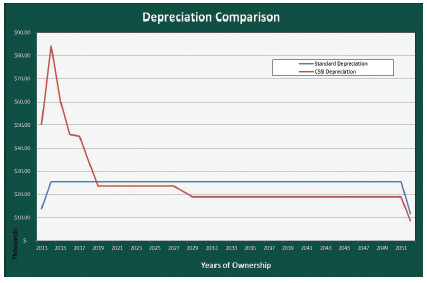 Benefits of Accelerated Depreciation with Cost Segregation